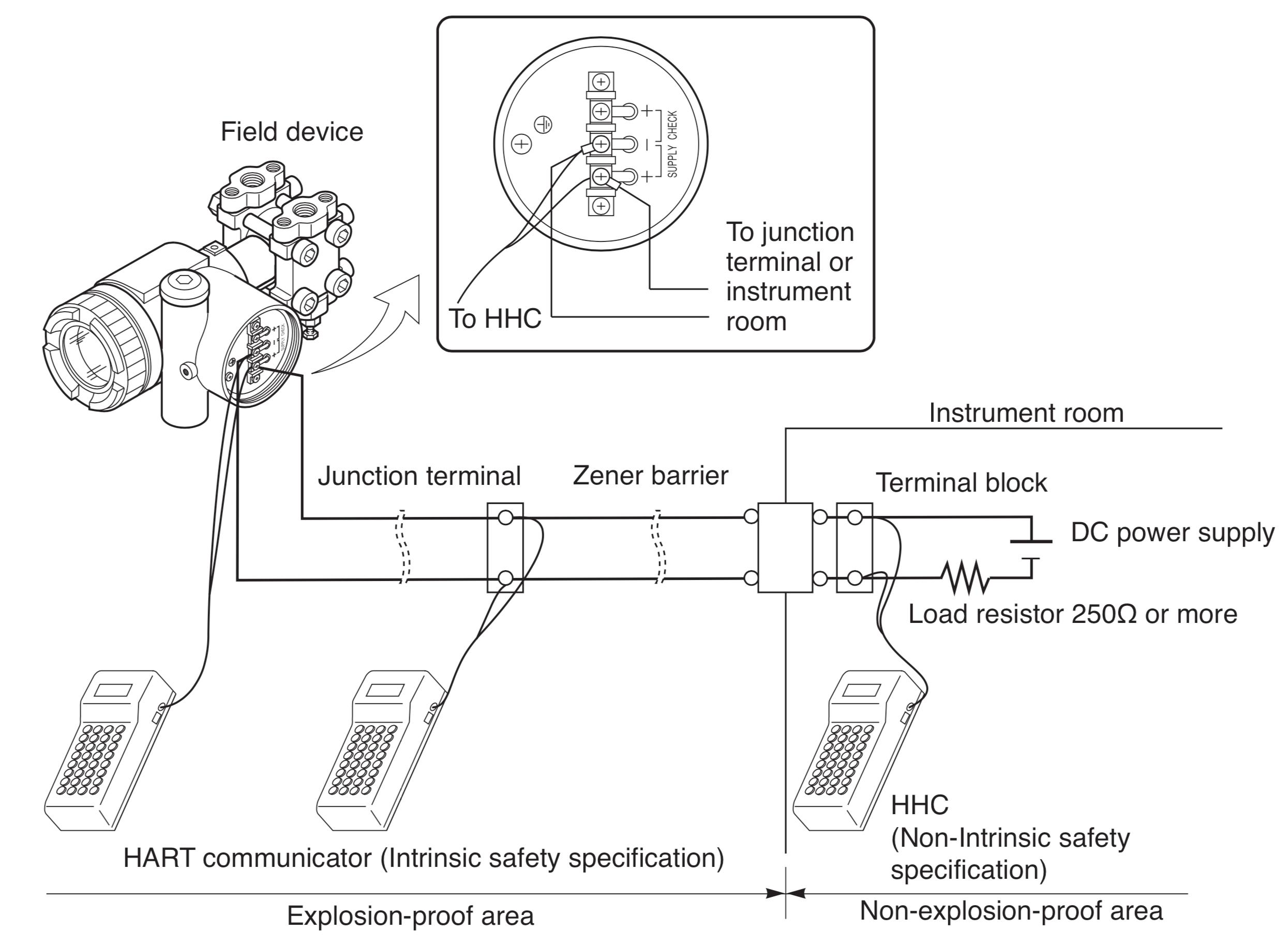 cách cài đặt cảm biến áp suất 4-20mA HART