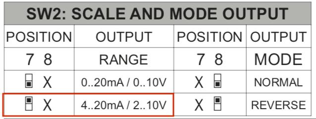 cài đặt tín hiệu ngõ ra cho Z109REG2-1