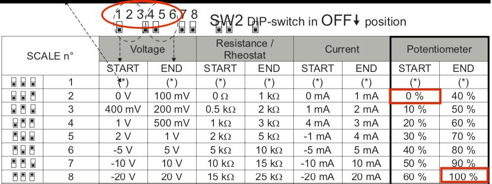 cài đặt SW2 cho Z109REG2-1