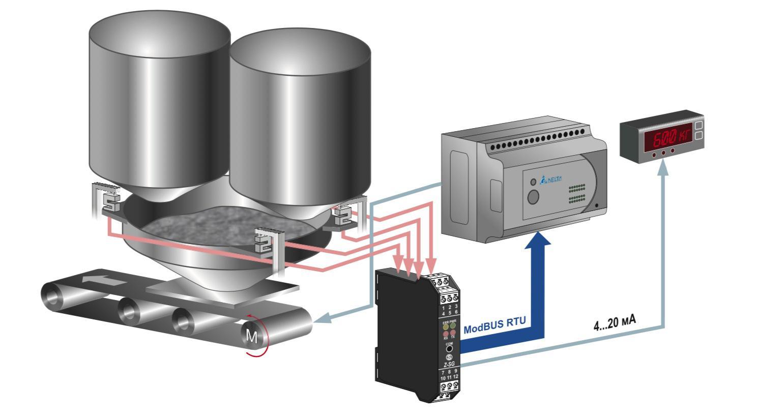 Bộ Chuyển Đổi Loadcell Z-SG đưa tín hiệu từ loadcell về PLC