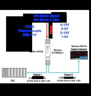 ứng dụng bộ nhân đôi tín hiệu 4-20mA 0-10V