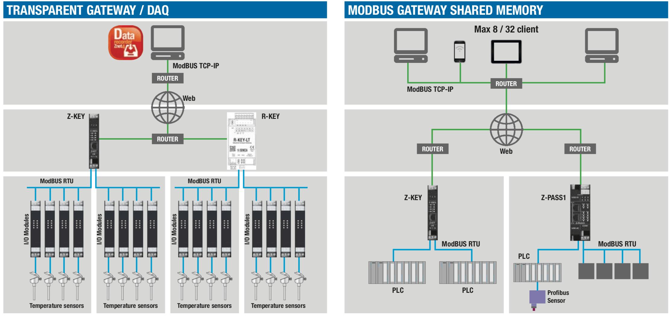 mô hình sử dụng Modbus RTU