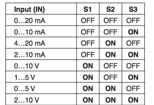 cài đặt ngõ vào bộ chia tín hiệu 4-20mA MCR-FL-C-UI-2UI-DCI-NC - 2814867