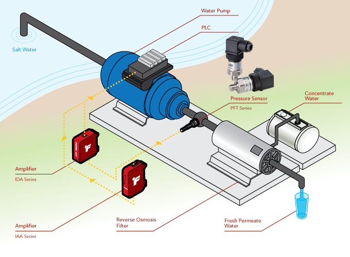 cảm biến áp suất nước 4-20mA 2 dây