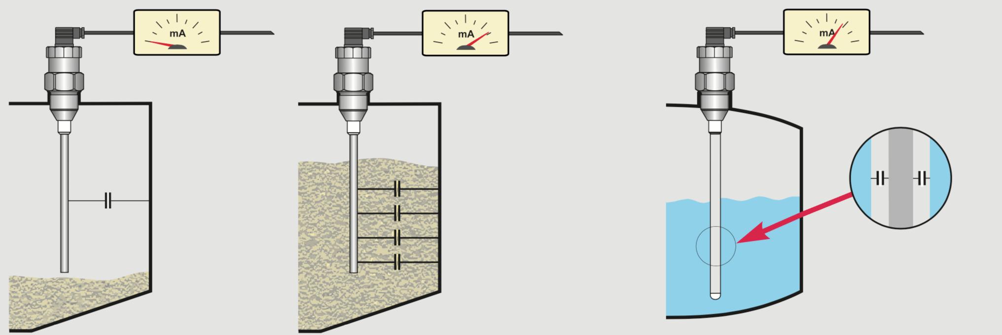 cảm biến đo mức nước điện dung