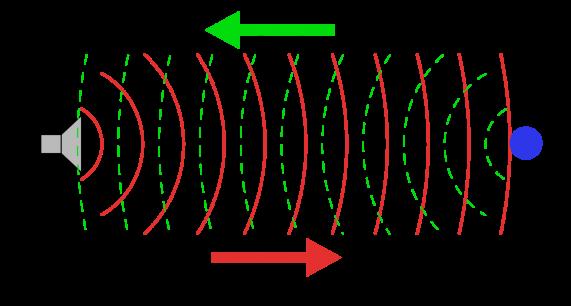 càm biến siêu âm đo khoảng cách
