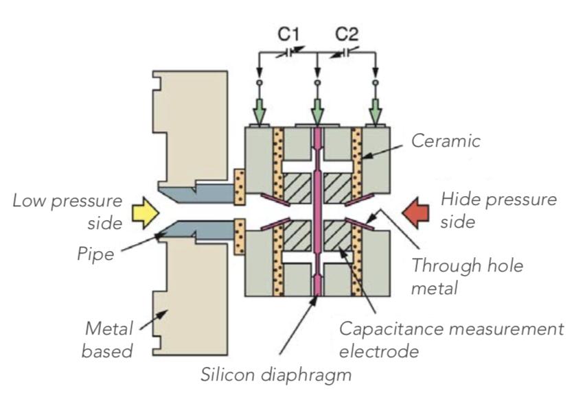 cấu tạo lớp màng cảm biến chênh áp