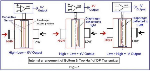 cấu tạo nguyên lý cảm biến chênh áp
