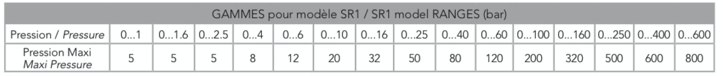 chọn cảm biến áp suất thuỷ lực SR1