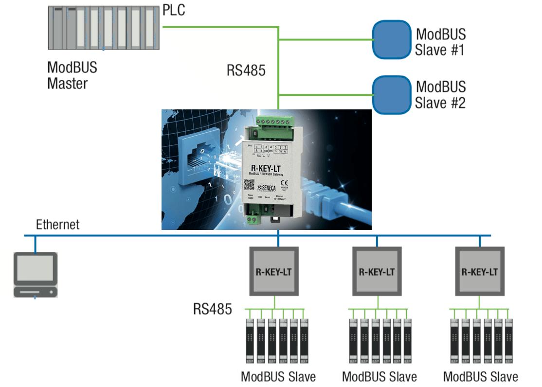 modbus TCP IP là gì