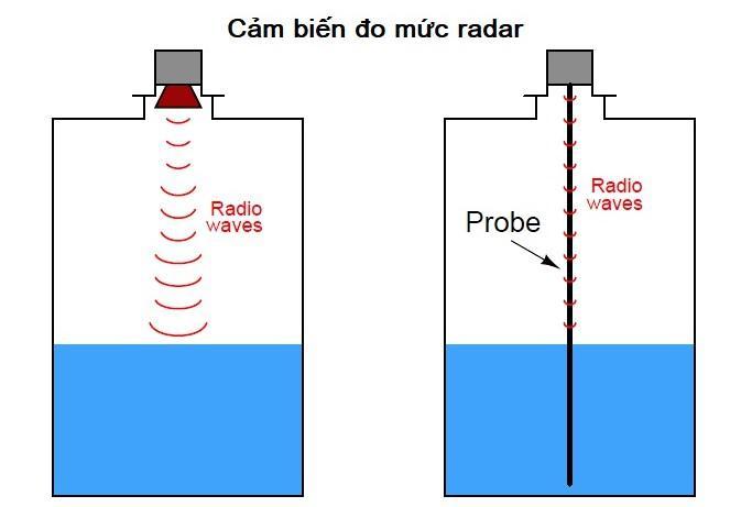 Nguyên lý cảm biến radar trong đo mức