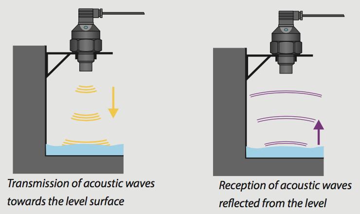 nguyên lý cảm biến đo mức nước siêu âm