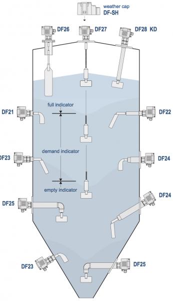 cảm biến báo mức chất rắn dạng xoay Mollet Df21