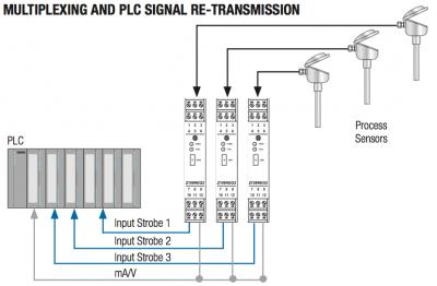 ứng dụng bộ chuyển đổi tín hiệu đa năng Z109REG2-1 với PLC