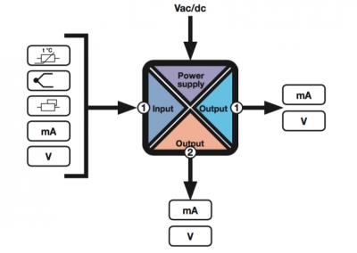 sơ đồ khối bộ chia tín hiệu 4-20mA Z170REG
