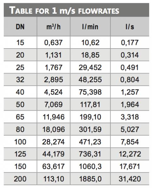 bảng tra đồng hồ đo lưu lượng nước thải