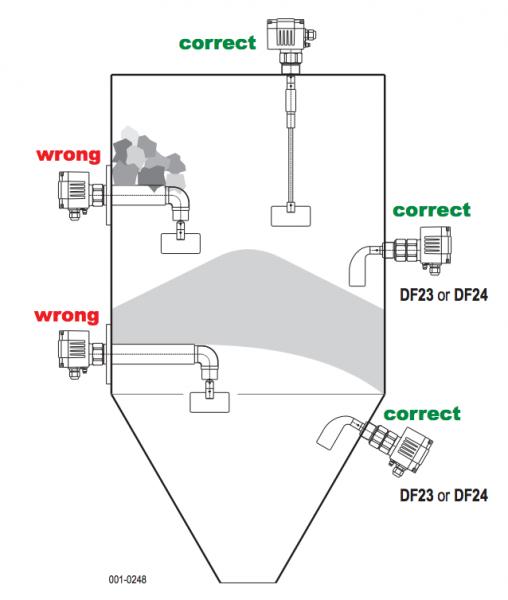 vị trí lắp đặt cảm biến báo mức cánh xoay DF25