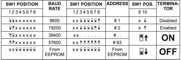 cài đặt địa chỉ cho bộ chuyển đổi tín hiệu analog 4 kênh sang modbus RTU