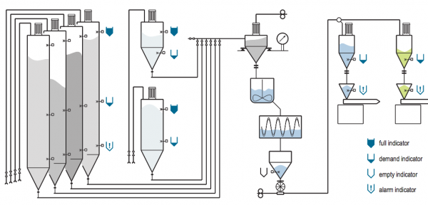 các vị trí lắp đặt cảm biến báo mức chất rắn dạng xoay Mollet DF23