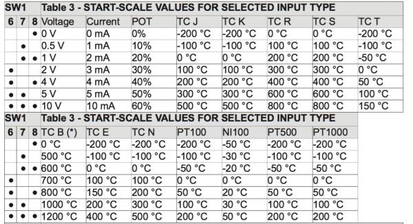 cài đặt giá trị bắt đầu bộ chia tín hiệu 4-20mA Z170REG