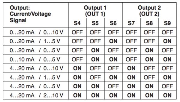 cài đặt ngõ ra bộ chia tín hiệu 4-20mA MCR-FL-C-UI-2UI-DCI-NC - 2814867