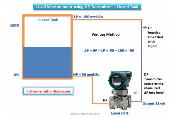 cảm biến chênh áp dùng để đo mức liên tục bồn kín