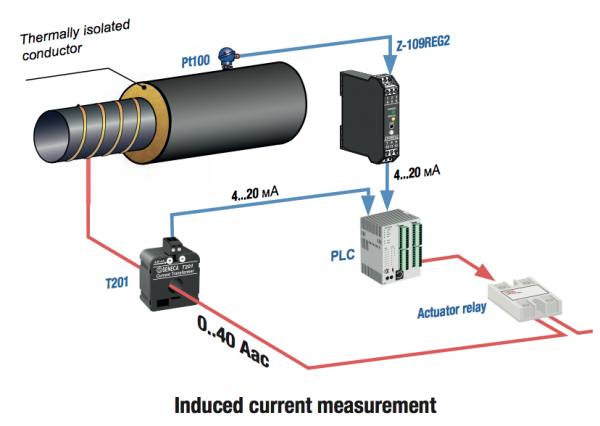 ứng dụng CT dòng analog 4-20mA