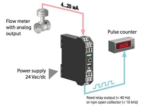 ứng dụng bộ chuyển đổi 4-20mA ra tín hiệu xung