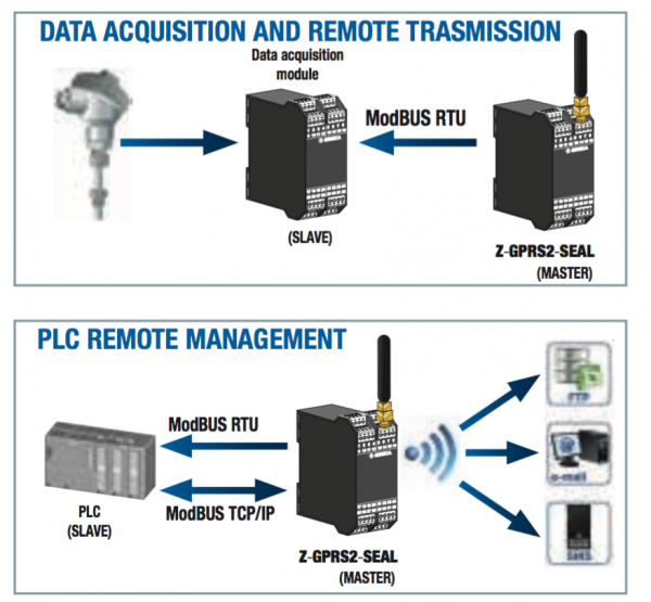 truyền dữ liệu từ PLC tới máy tính thông qua sóng Wifi