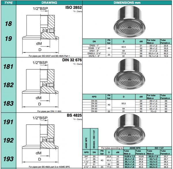 đồng hồ đo áp suất màng clamp stiko