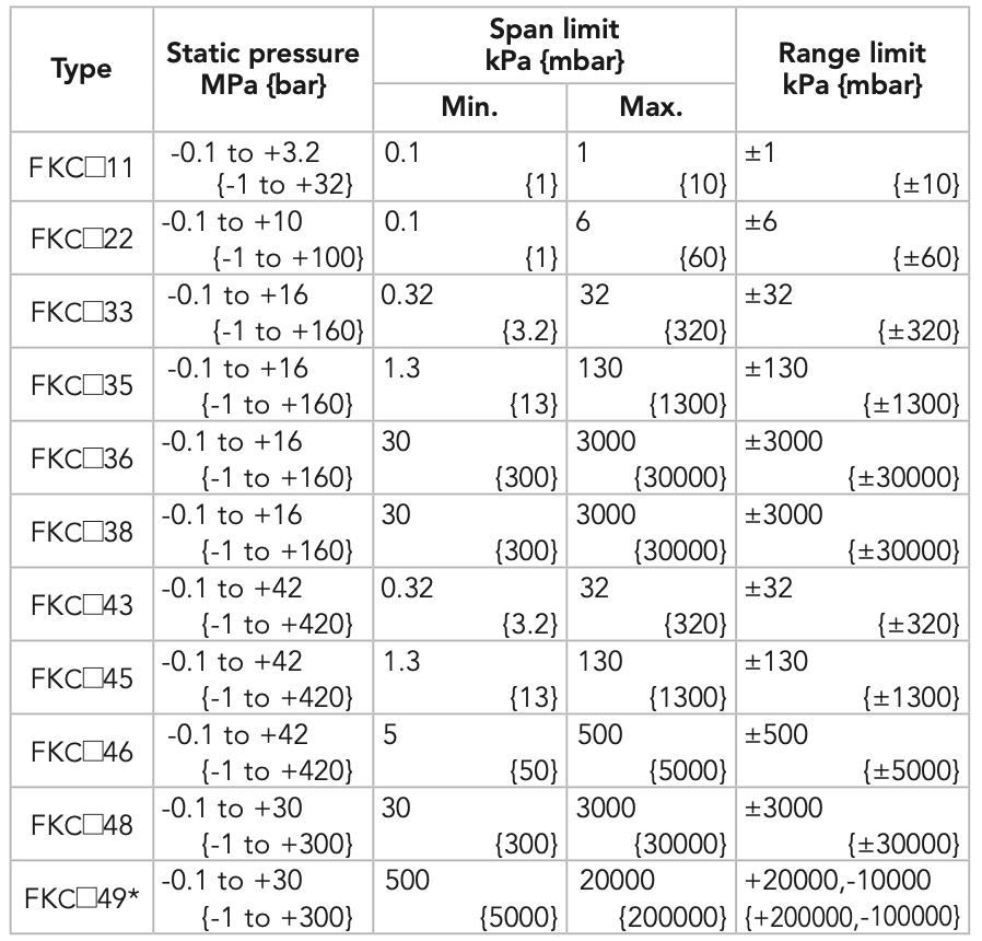 Thang đo cảm biến chênh áp FKC