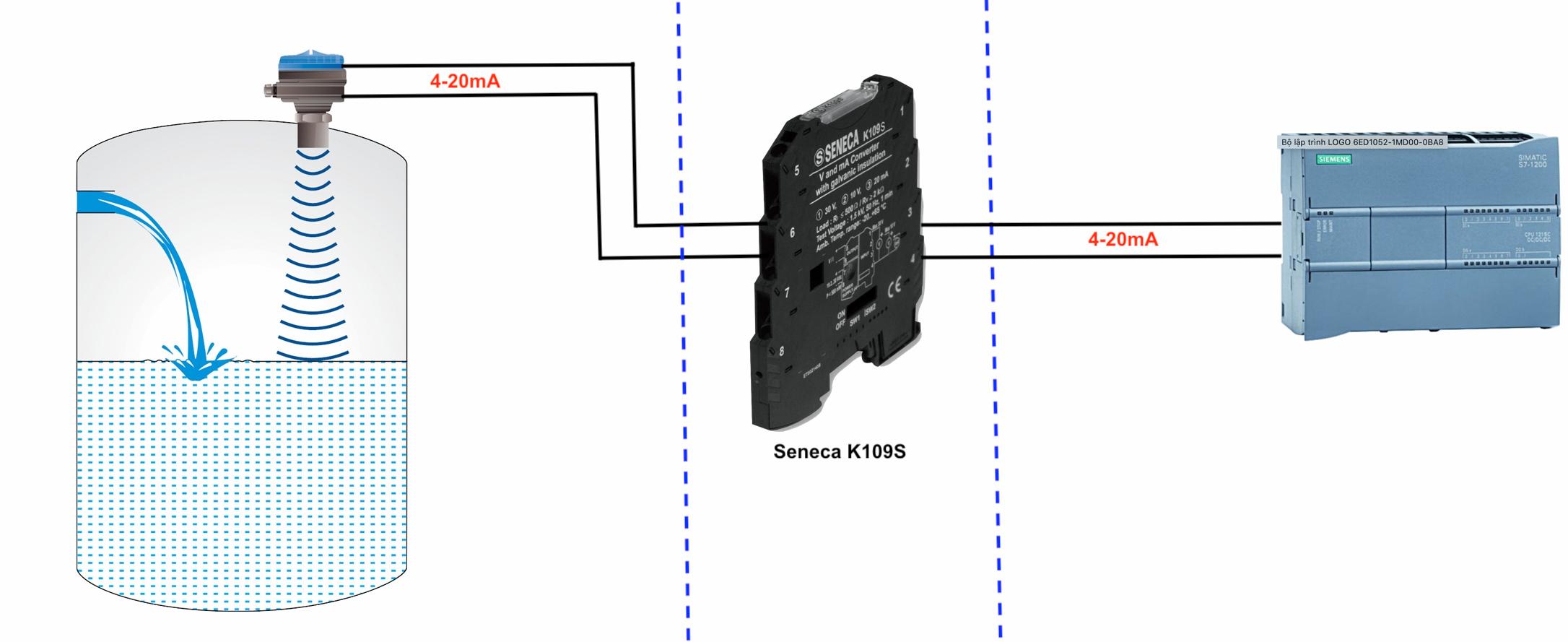 ứng dụng bộ cách ly tín hiệu 4-20mA Seneca K109S