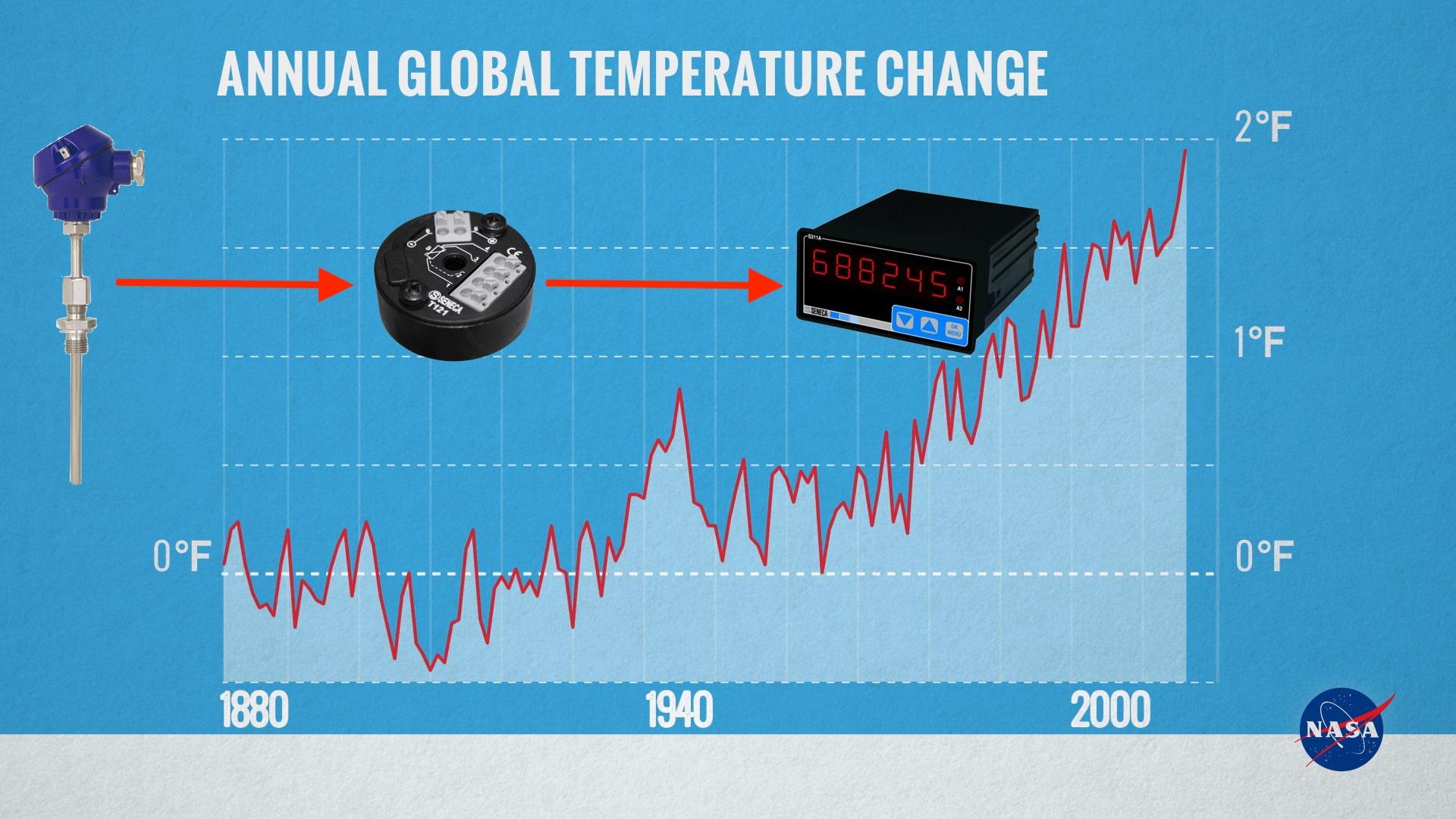 ứng dụng bộ chuyển đổi tín hiệu nhiệt độ