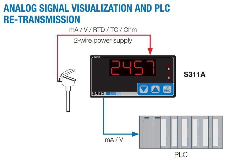 Mô hình cơ bản nhất dùng bộ điều khiển nhiệt độ Seneca