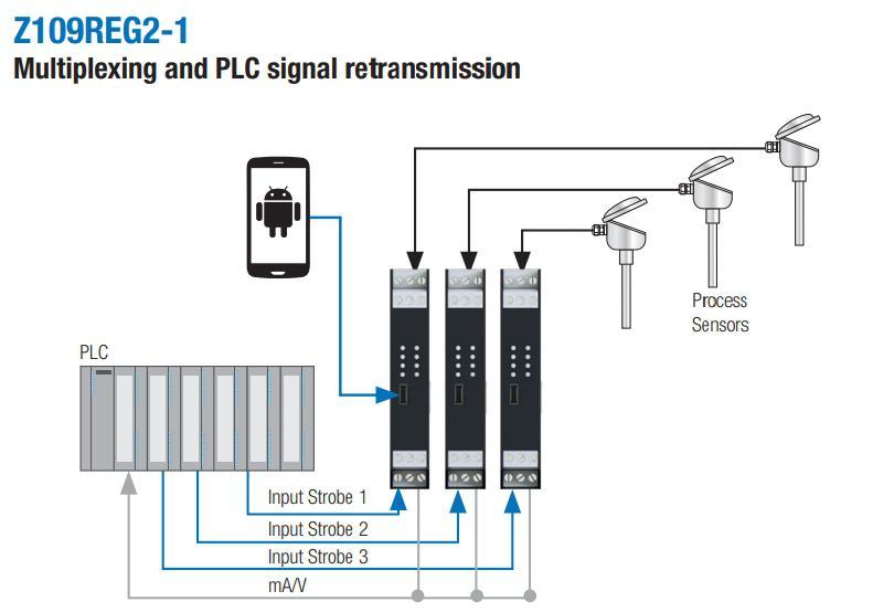 Ứng dụng bộ chuyển đổi tín hiệu đa năng Z109REG2-1 kết nối với PLC