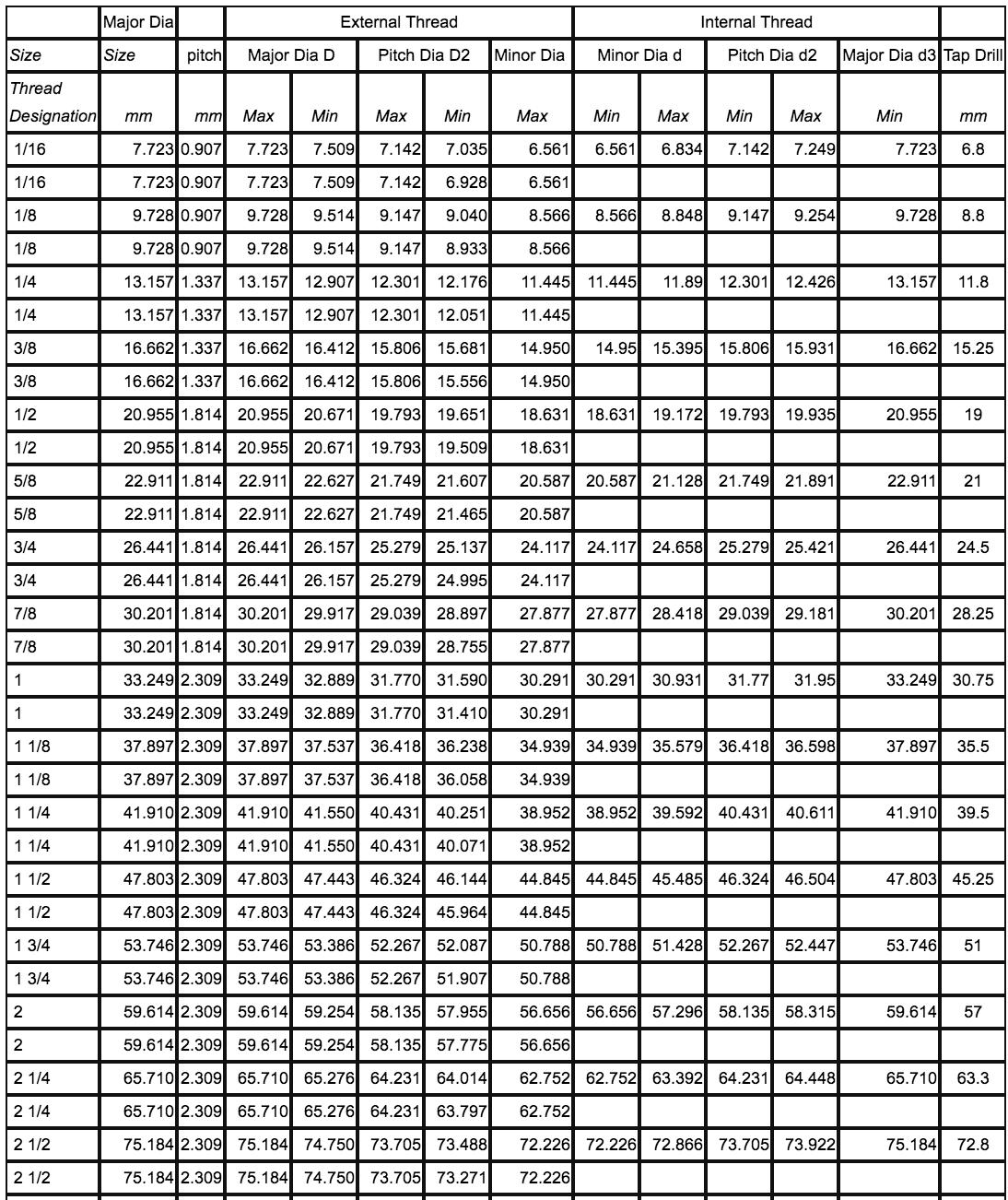 bảng tra kích thướt ren BSPP 1