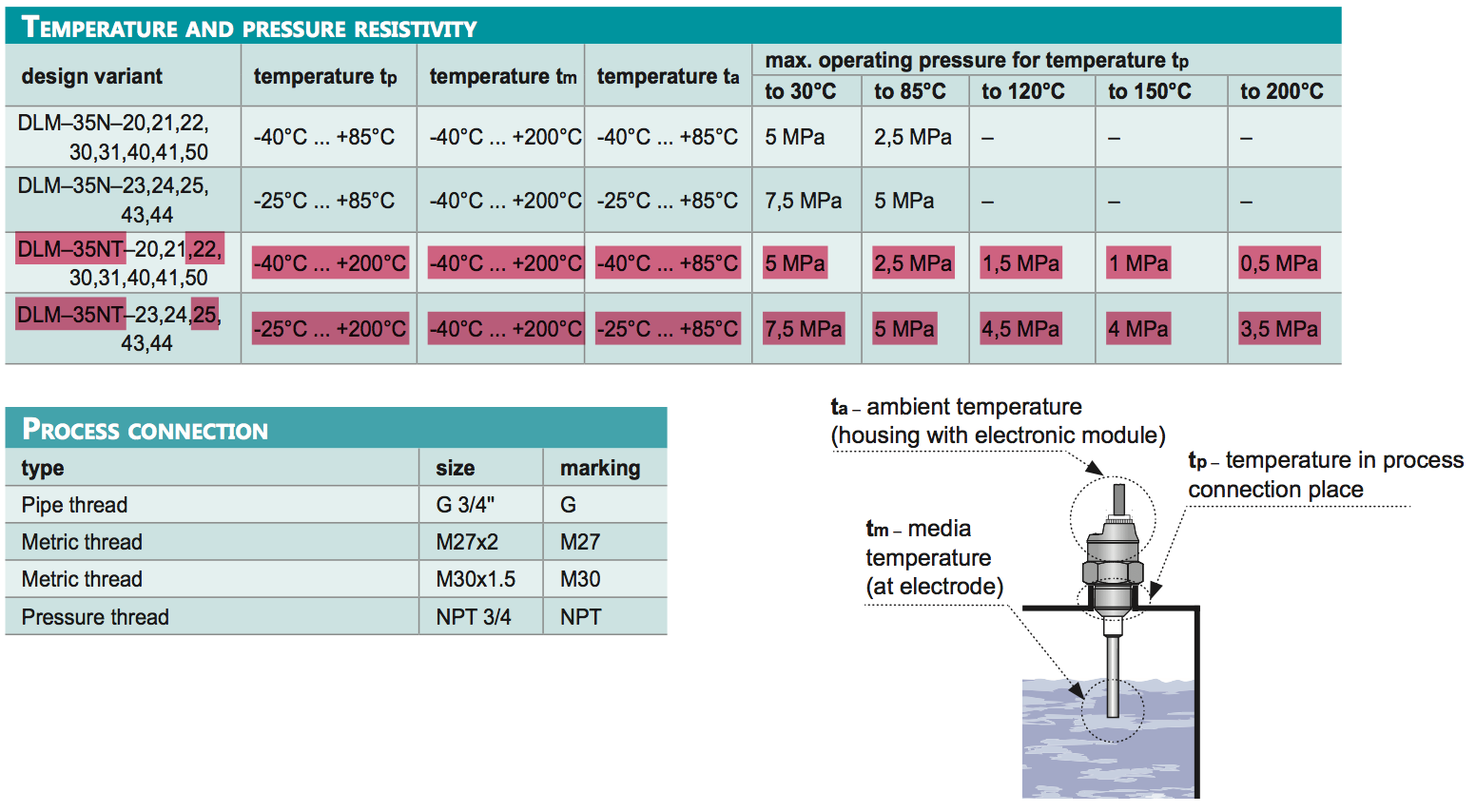 thông số kỹ thuật của cảm biến đo nước nóng lò hơi