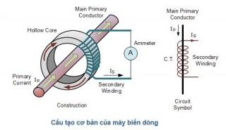 cấu tạo biến dòng - cấu tạo CT dòng