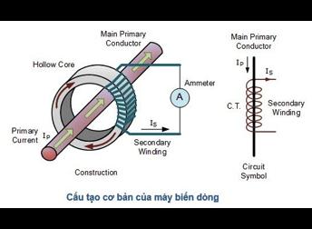 cấu tạo biến dòng ct dòng là gì