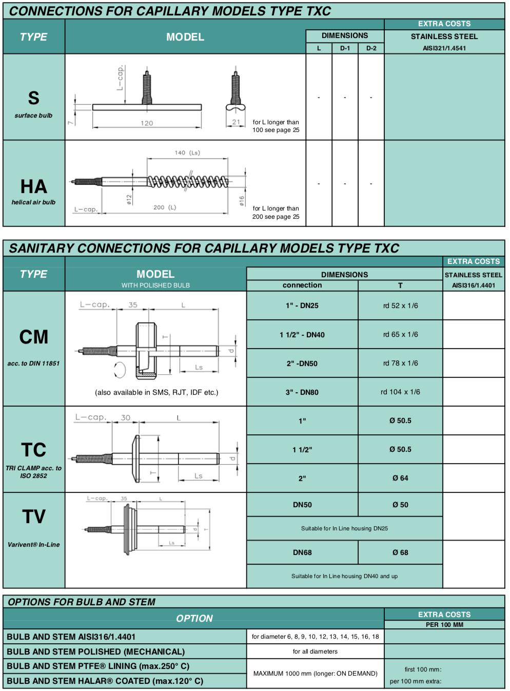 chuẩn kết nối đồng hồ đo nhiệt độ stiko txc