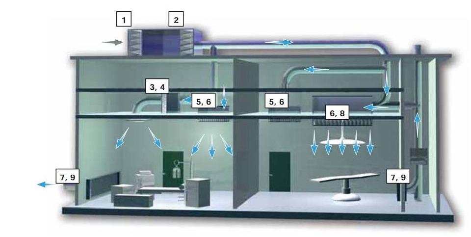 mô hình phòng sạch tiêu chuẩn