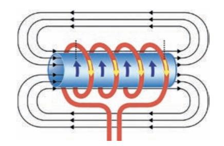 nguyên lý hoạt động của biến dòng analog 4-20mA