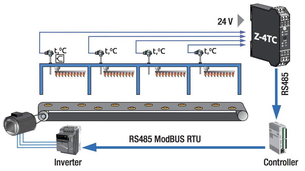 ứng dụng bộ chuyển đổi nhiệt độ Z-4TC ra modbbus