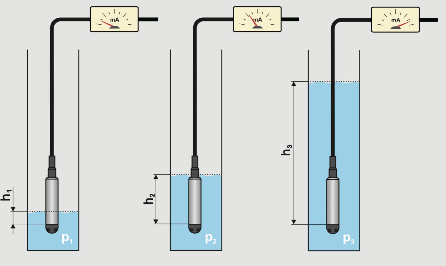 cảm biến đo mức nước thuỷ tĩnh hlm-25c