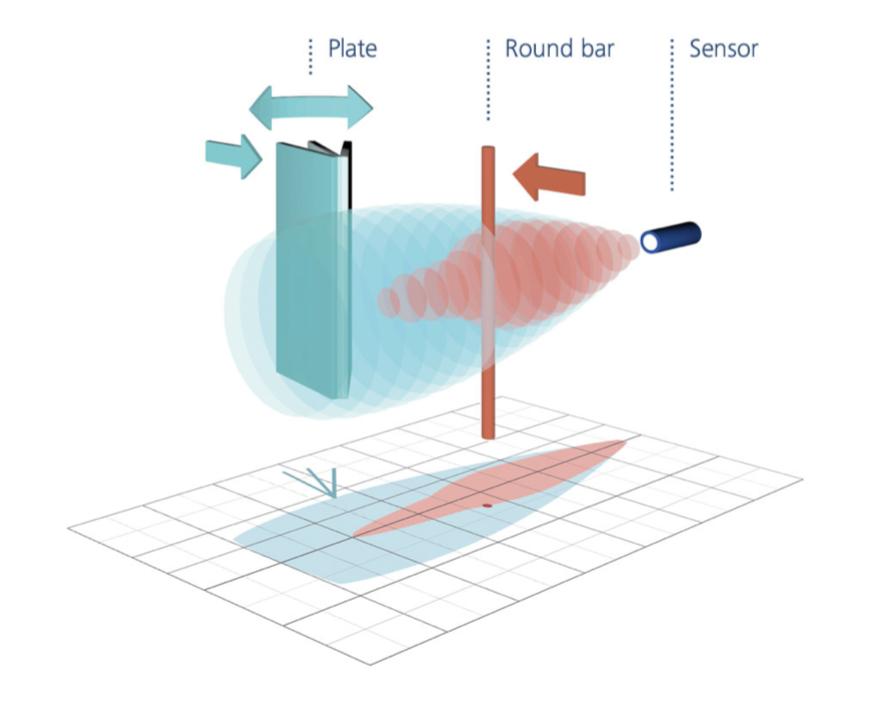 cảm biến siêu âm là gì ?