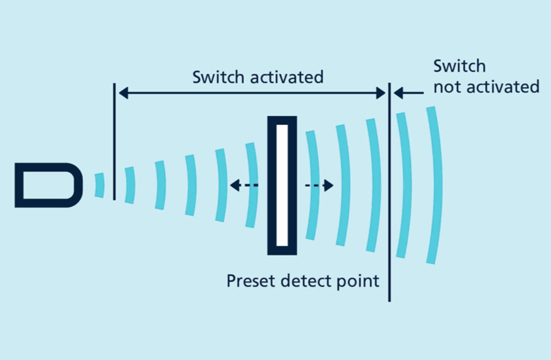 cảm biến siêu âm là gì