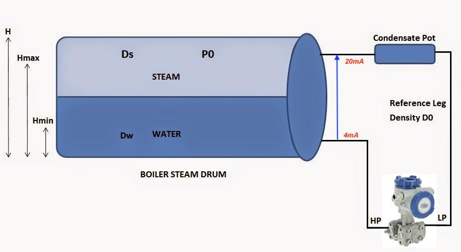 cảm biến áp suất đo mức lò hơi