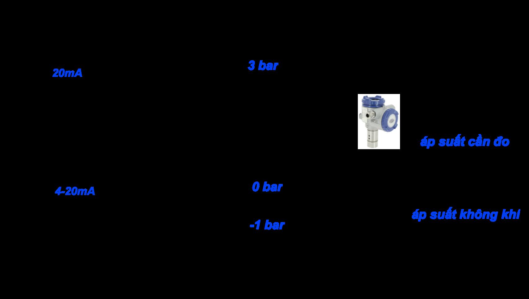 cảm biến áp suất tương đối được dùng nhiều nhất trong thực tế