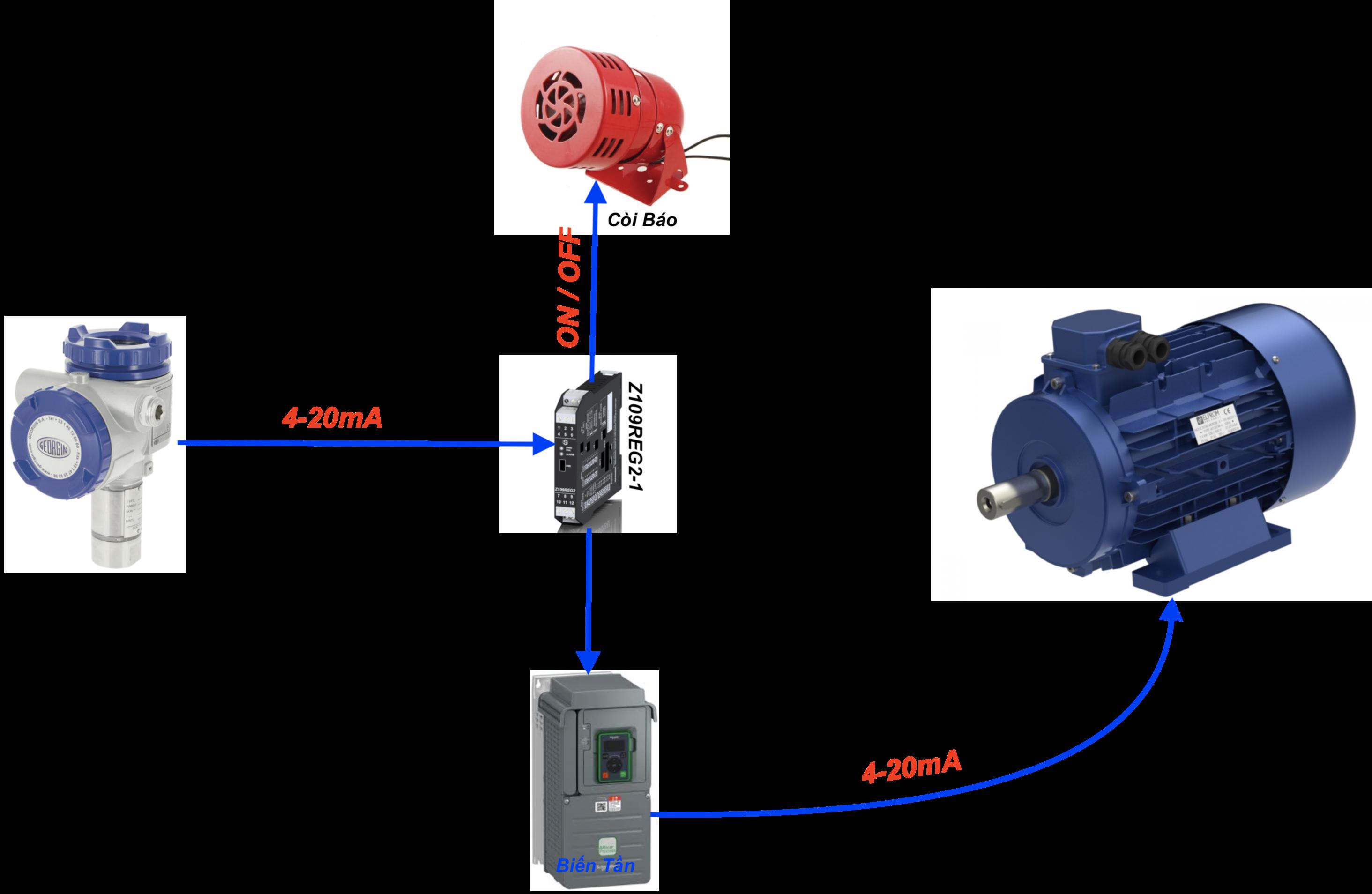 ứng dụng bộ chuyển đổi 4-20mA sang Relay