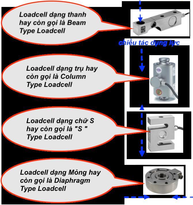 các loại loadcell trong công nghiệp